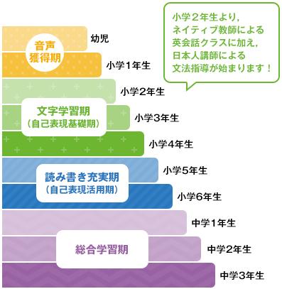 カリキュラムイメージ画像